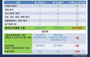 티엔나노방진망의-다른제품과의-비교