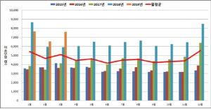 소방청-최근-5년간-119이용한-호흡기-질환-환자