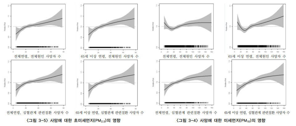 미세먼지와-초미세먼지-영향-사망