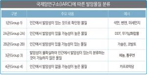 국제암연구소에 따른 발암물질 분류