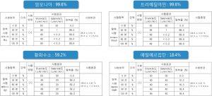 티엔에어컨-필터-4대-생활악취-탈취-기능