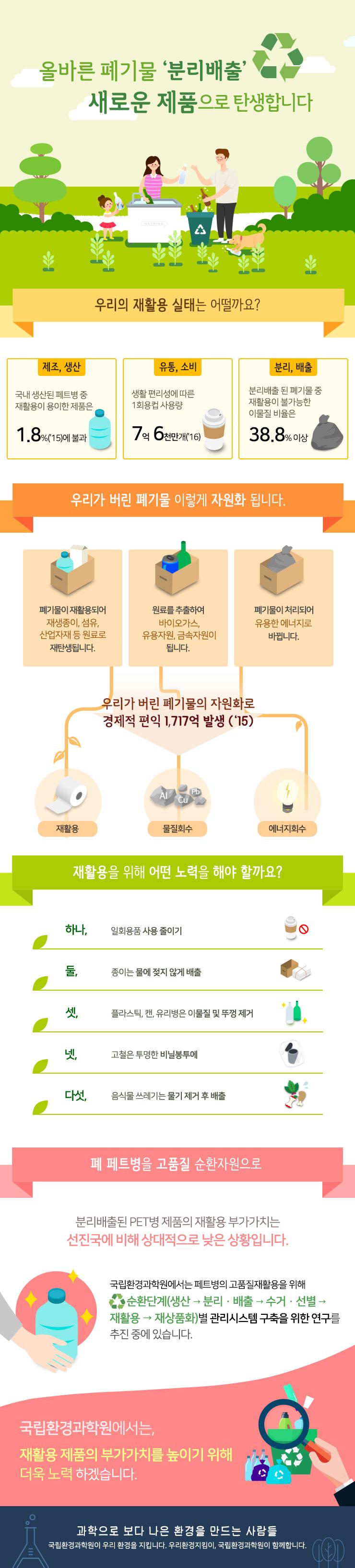 폐기물-분리-배출-방법