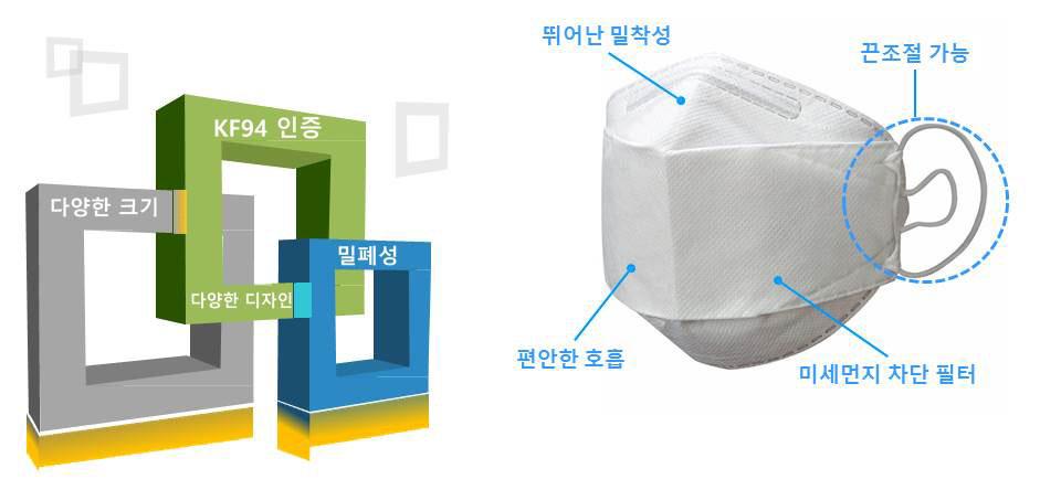 우한 폐렴 예방을 위해 보건용 마스크 식약처 권고