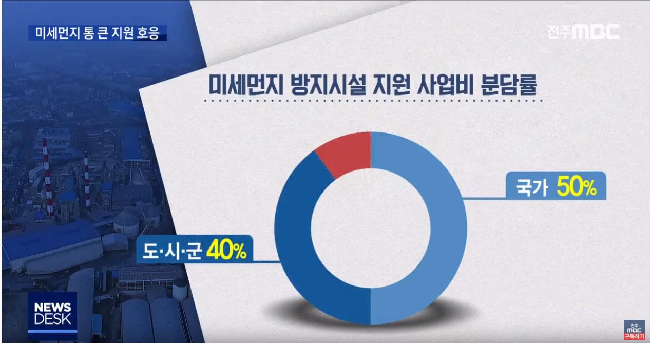 미세먼지 저감 문제 중소기업 90%지원