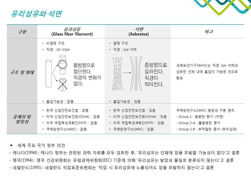 유리섬유 안전성 (3)