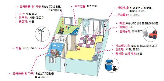 어린이집-실내공기-오염원